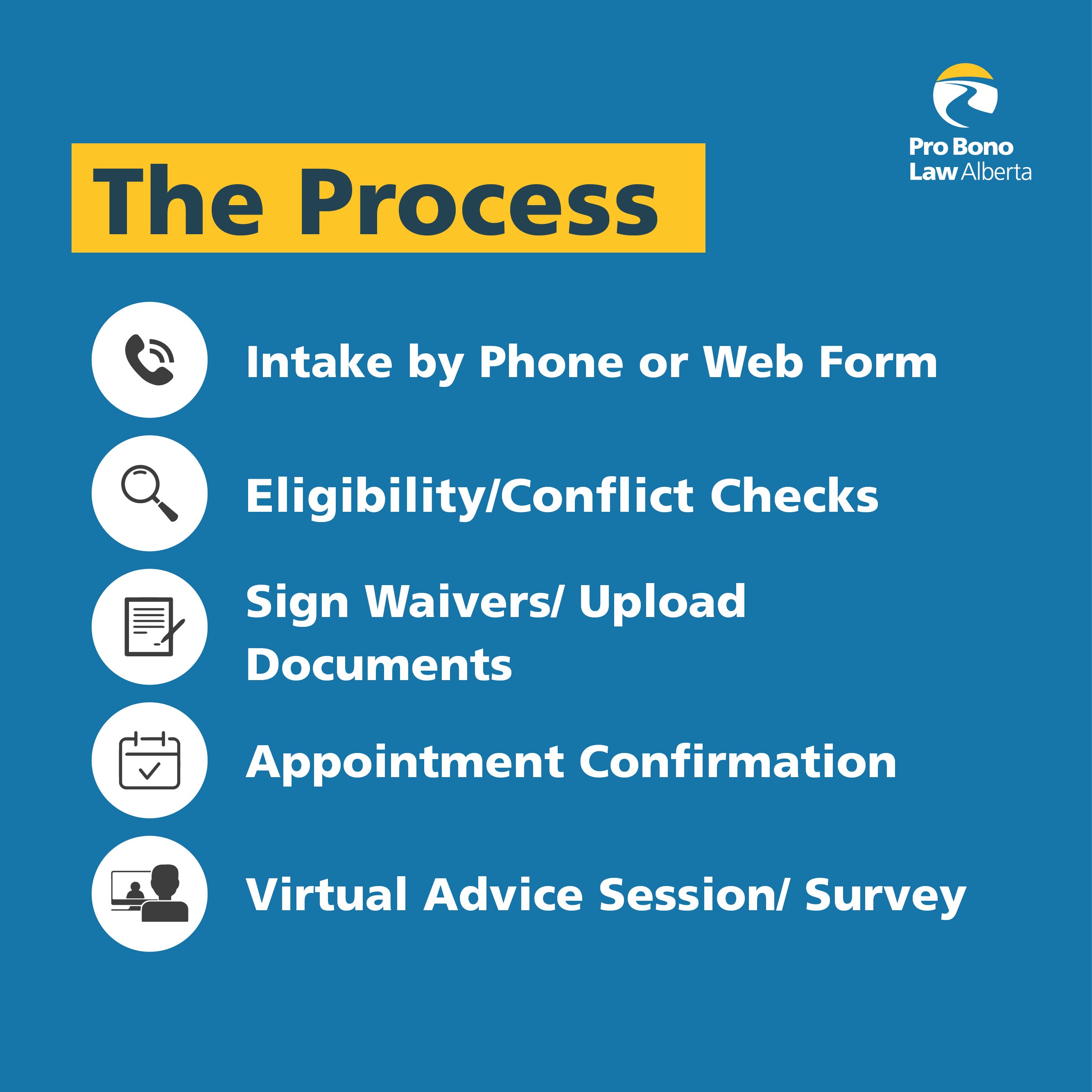 Poster for Court-based Programs Process: intake by phone or webform, conflict check, sign waivers/forms, appointment confirmation, virtual advice session